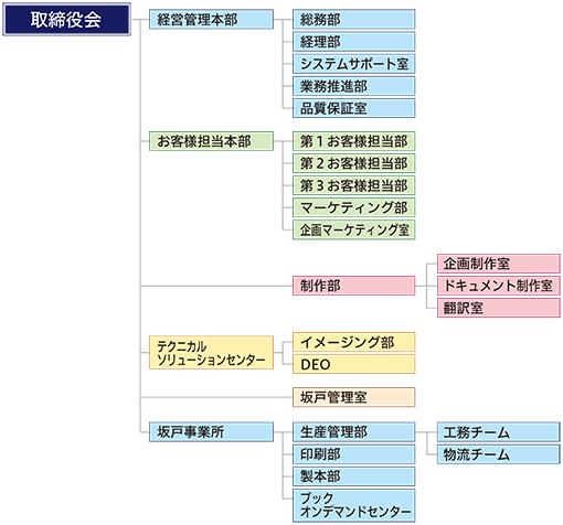 欧文印刷の組織図