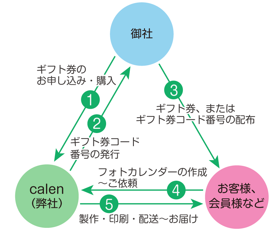 ご利用の流れと使い方の説明図